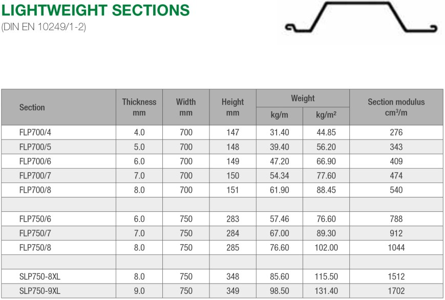 Rent And Buy Lightweight Sheet Pile Sections
