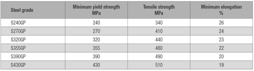 Sheet Pile Steel Grades By Hirnb 246 Ck Stabau At A Glance